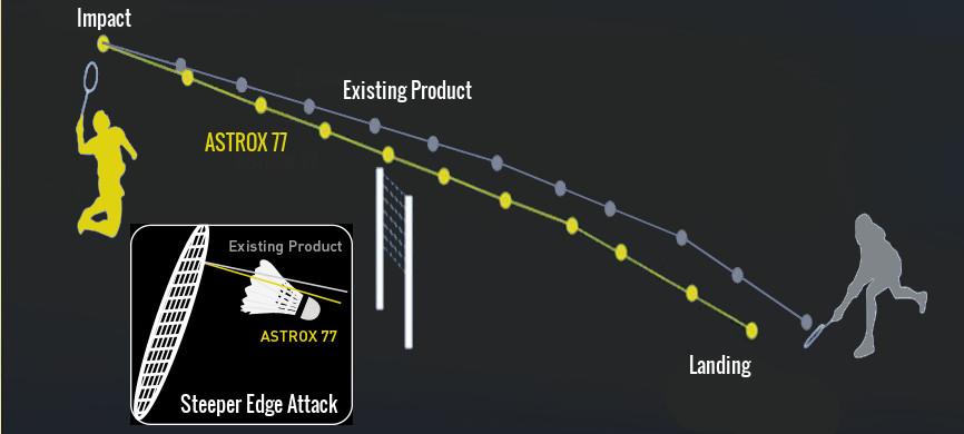 yonex-astrox-steeper-smash-angle